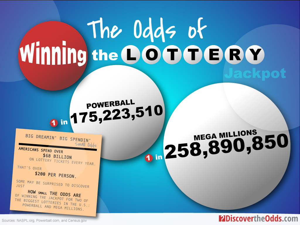 What Are the Odds of Winning the Lottery?
